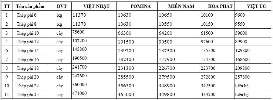Giá sắt thép phi 18 14 8 10 12 16 20 22 25 tại 2 Xây Nhà giá rẻ