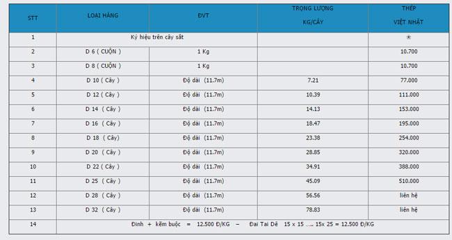 Bảng giá thép phi Việt Nhật các loại phi 6 8 10 12 16 18 20 22 24 26 28 2017