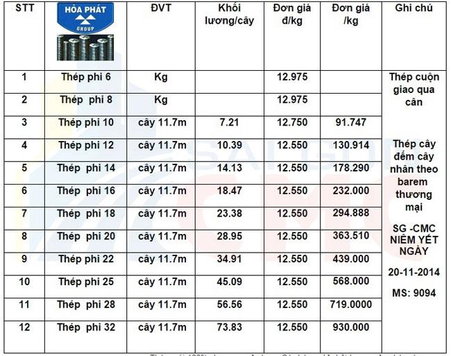 Bảng giá sắt thép Hòa Phát các loại từ phi 6 8 10 12 16 18 20 22 24 26