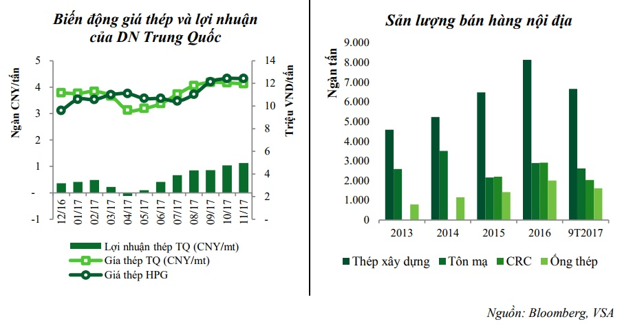 Lợi nhuận của thép ống 2018 trên thị trường hôm nay