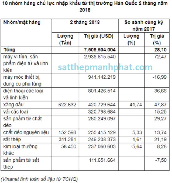 nhóm 10 mặt hàng xuất khẩu chủ lực của thị trường Hàn Quốc hôm nay 2018 trong đó có sắt thép xây dựng chiếm 311.281 Tấn