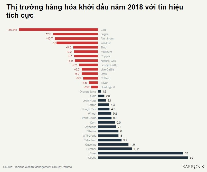 Thị trường hàng hóa sắt thép xây dựng ca cao năm 2018 với sự tích cực hơn