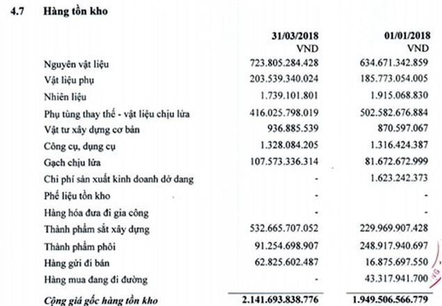 tổng lượng hàng tồn kho sắt thép xây dựng Pomina hôm nay 2018