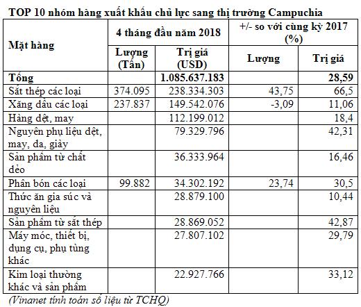 Tình hình nhập xuất khẩu sắt thép Campuchia hiện nay trên thị trường 2018