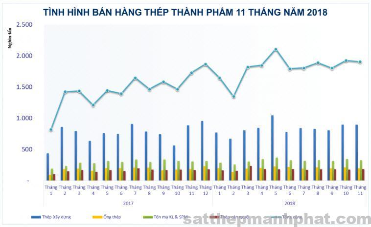 tinh hinh ban hang 11 thang nam 2018